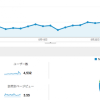 『IT起業アカデミア』が月間2万ページビューを達成しました!