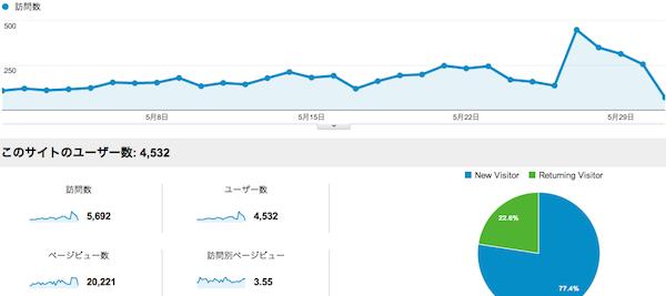 『IT起業アカデミア』が10万ページビューを超えました!