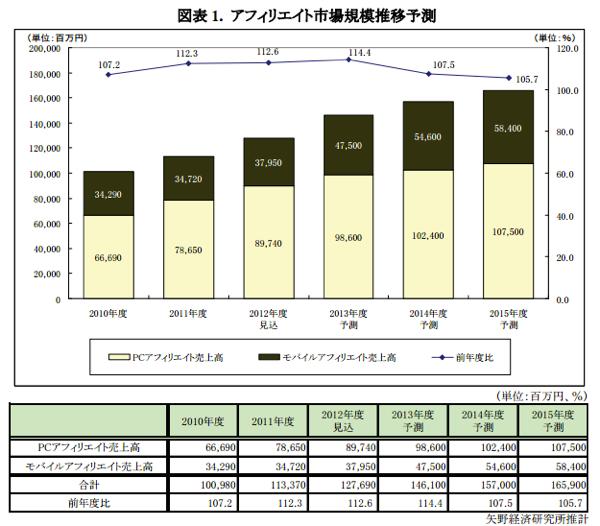 アフィリエイト市場規模推移予測2012