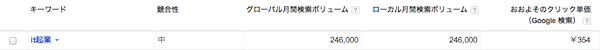 20130621 seo keyword