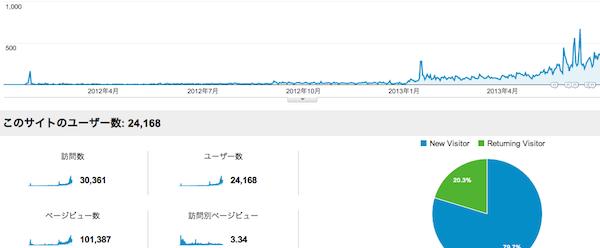 20130630 10万PV達成アクセス解析