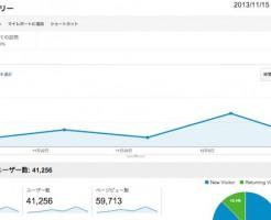 2013年12月IT起業アカデミアアクセス数