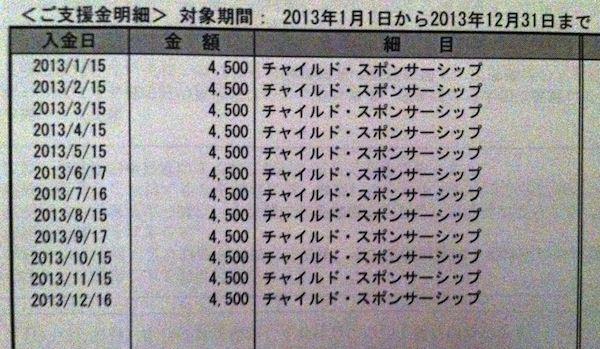 2013 ワールドビジョンジャパン  チャイルドスポンサーシップ明細
