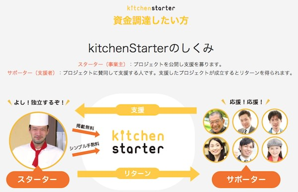Kitchenstarter mechanism