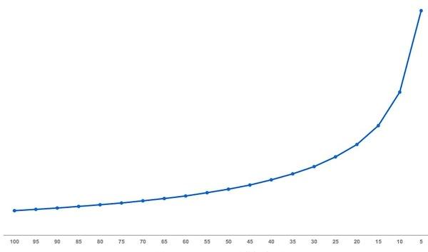 事業の成長はべき乗則に従うことがわかる見事な成長グラフ